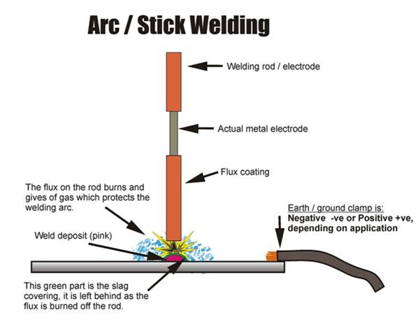 Arc Welding in India